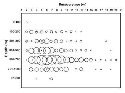 Sablefish Recovery Chart - Science Test.jpg